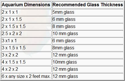 Aquarium Glass Thickness Graph