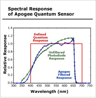 defined quantum response of PAR verus PUR, aquarium lighting