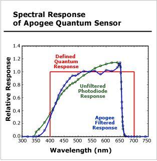 defined quantum response of PAR verus PUR, aquarium lighting