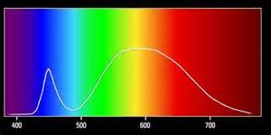 lighitng spectrum poor science LED